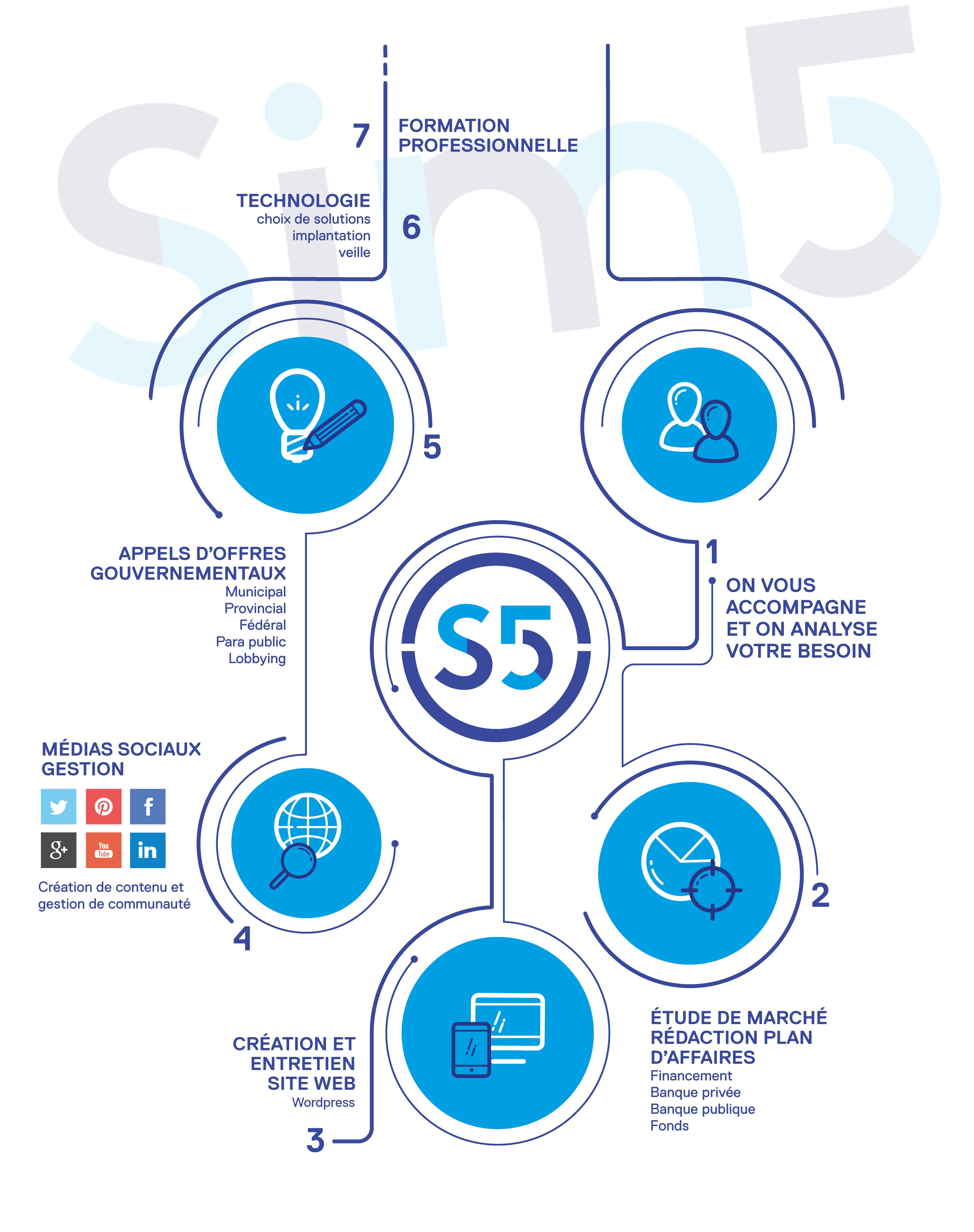 Schéma des offres de SiM5