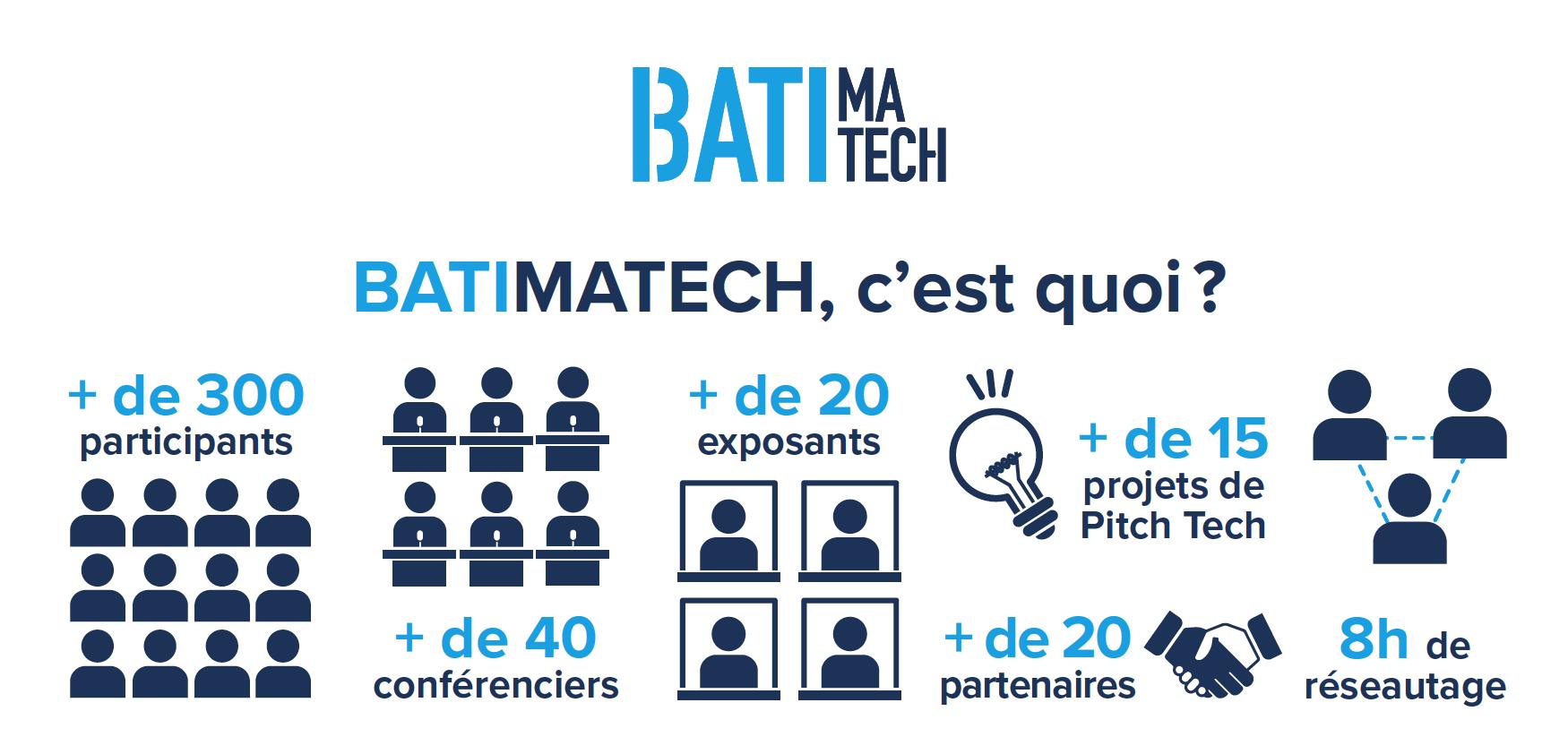 Batimatech c'est quoi Construction et Technologies