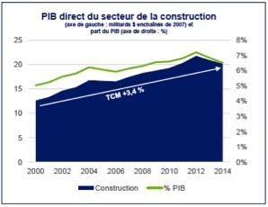 deloitte cpq- PIB graphique écosystème d'Affaires du secteur de la construction