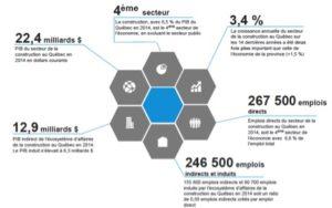 deloitte cpq- graphique écosystème d'Affaires du secteur de la construction