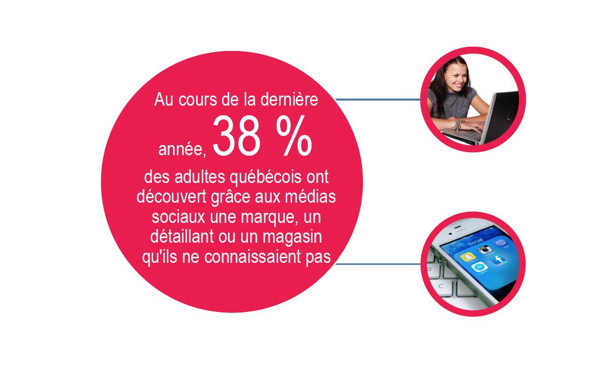 Enquête Cefrio 38 % des adultes québecois ont découvert grâce aux médias sociaux une marque, un détaillant qu'ils ne connaissaient pas